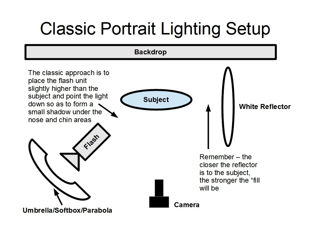 Portrait Lighting Diagrams | Here is the lighting diagram