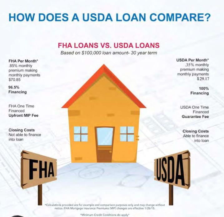 Kentucky USDA Rural Housing Guidelines for Home Insurance ...