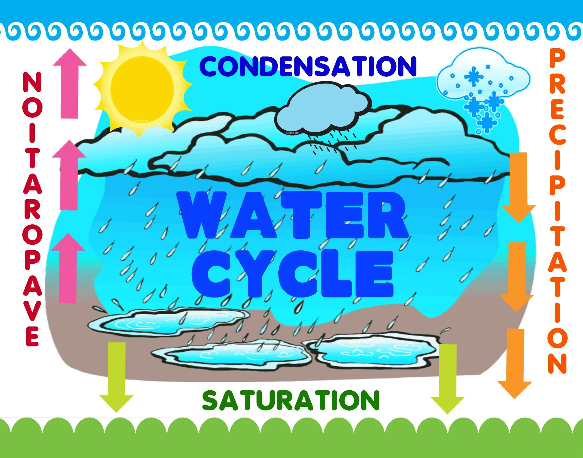 Make a Science Fair Project | Poster Ideas - Water Cycle | Weather ...