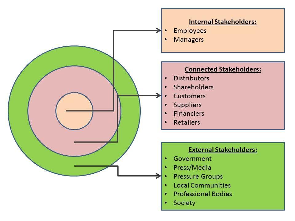 segmented stakeholder map 218til para diferenciar