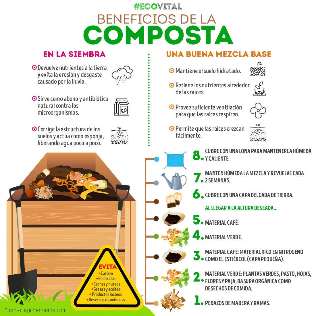 Cómo Hacer Una Composta Casera Para Plantas Como Hacer Composta Cultivo De Plantas Jardinería Hidropónica