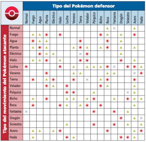 tabla de tipos pokemon - Buscar con Google