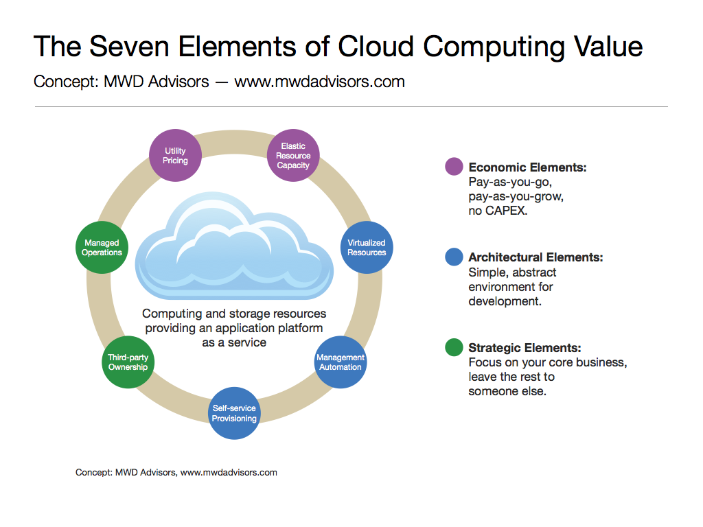 Cloud Computing Tips For Financial Industry Cloud Computing Services Cloud Computing Managed It Services