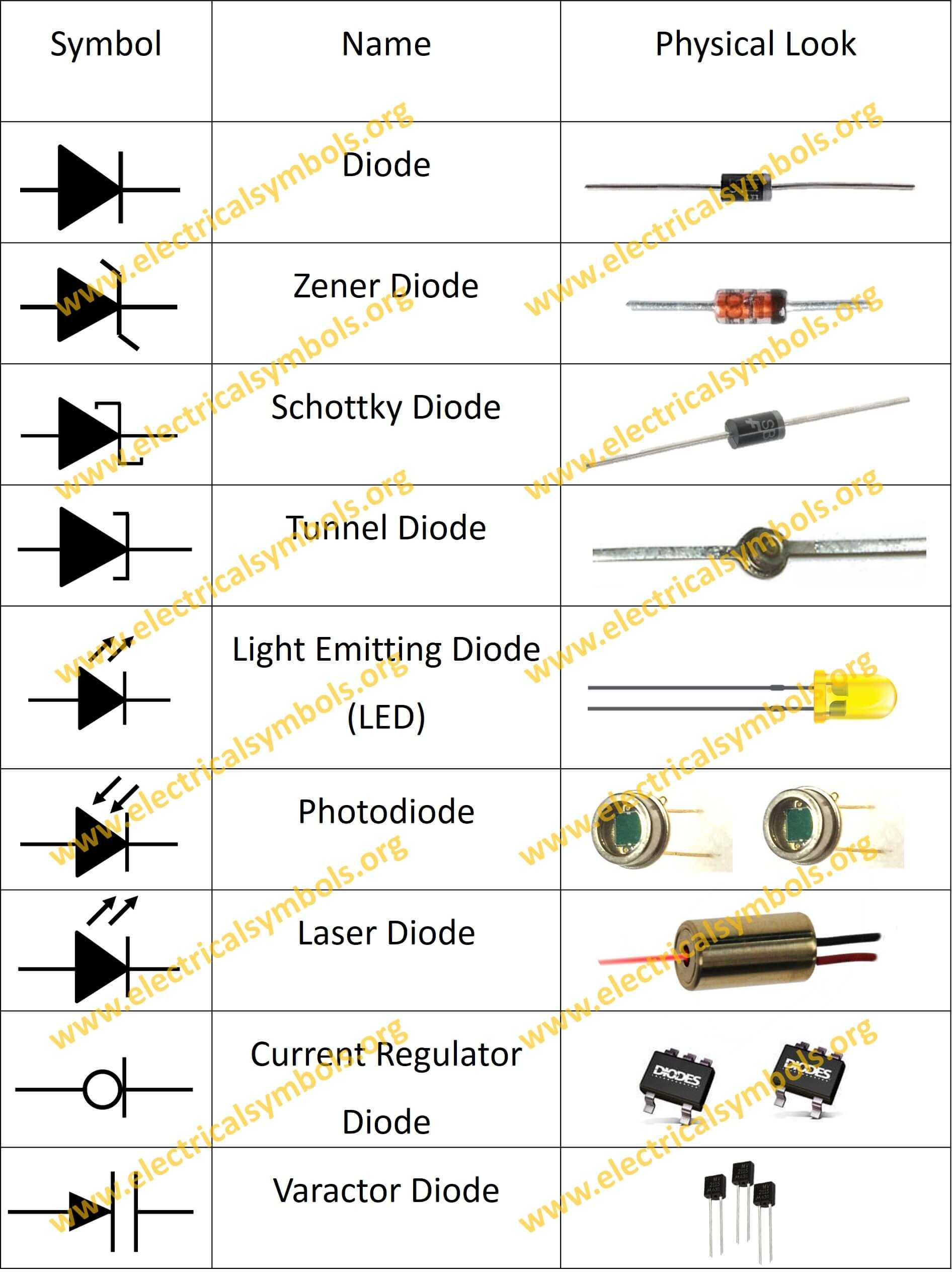 electronics components diodes Farnell element14 is one of the world's largest distributors of electronic  components with a stock of over 500000 electronic components, we provide  fast same.