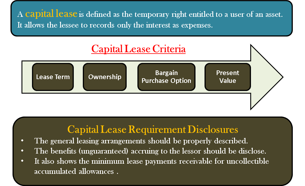 Capital Lease Criteria Term Ownership Purchase Option Present Value Lease Financial Management Finance