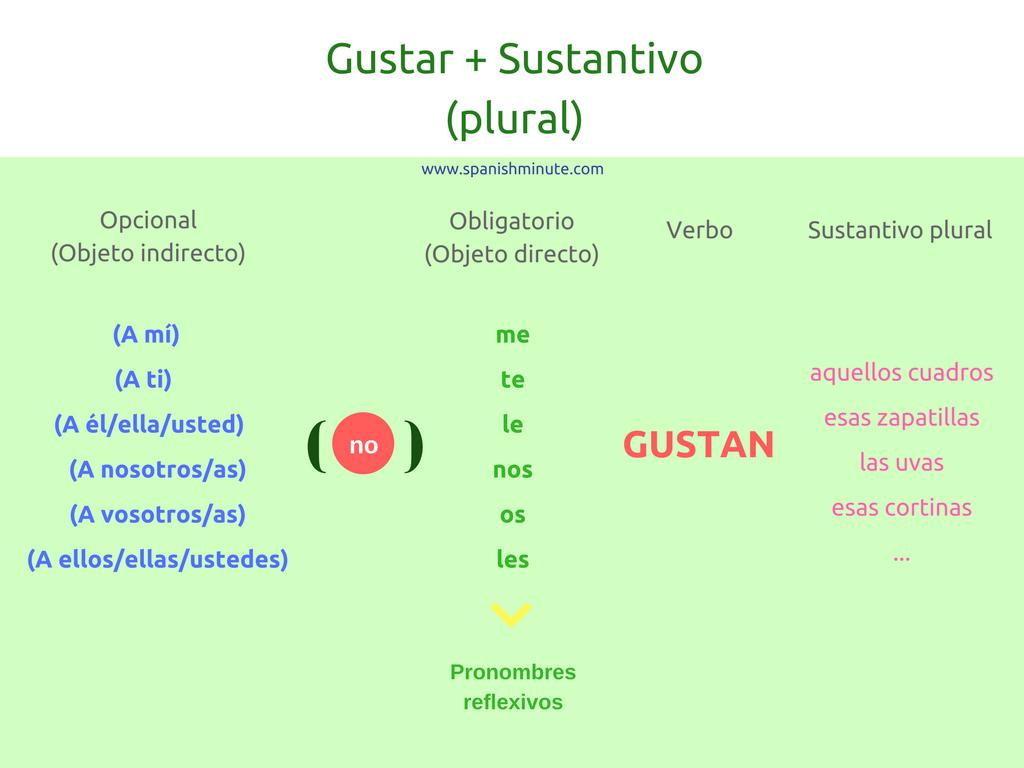 Konjugieren Das Verb Gustar Auf Spanisch