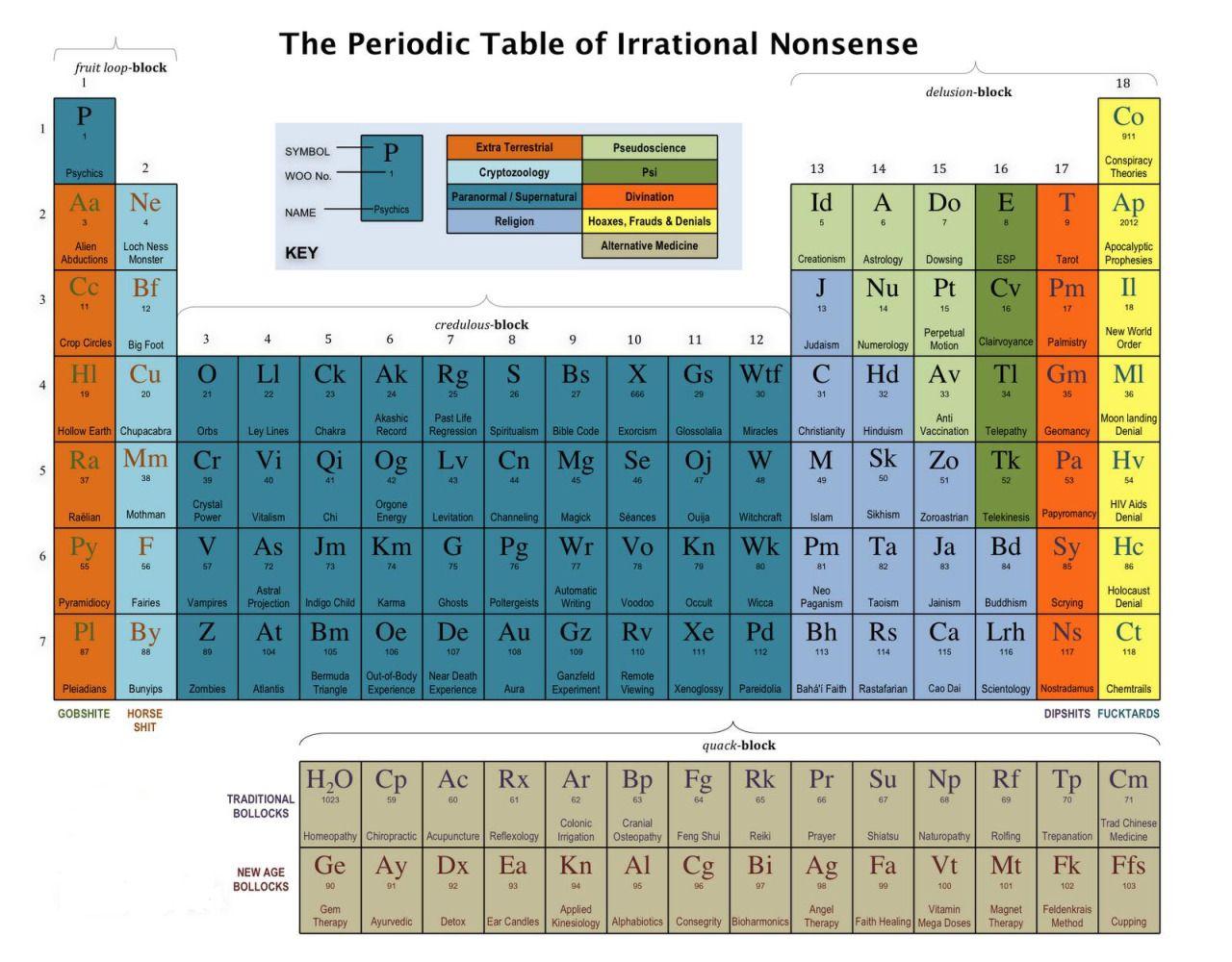 la tabla peridica de tonteras irracionales por supuesto la homeopata sale como h2o - Tabla Periodica De Los Elementos H2o