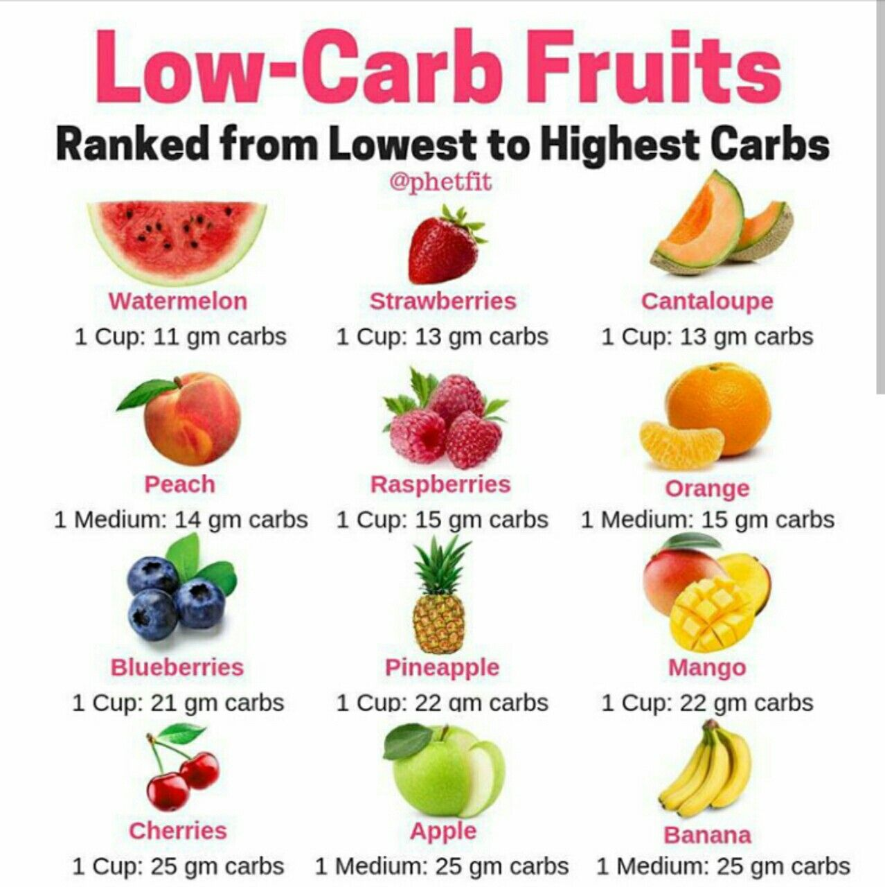 Pin On Low Carb Fruits