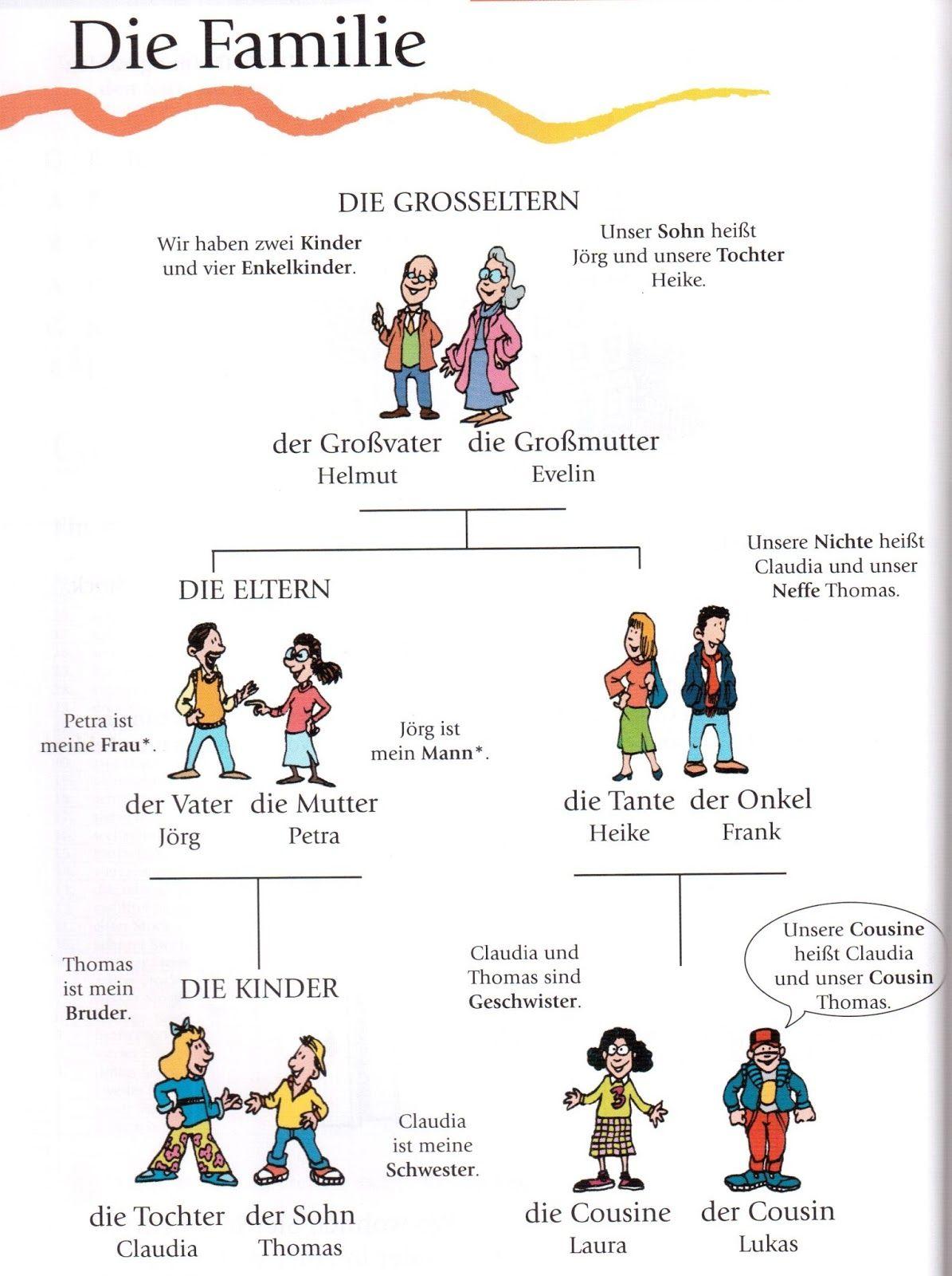 deutsch lernen mit bildern die familie wortschatz the family vocabulary german language learning online in jaipur rajasthan