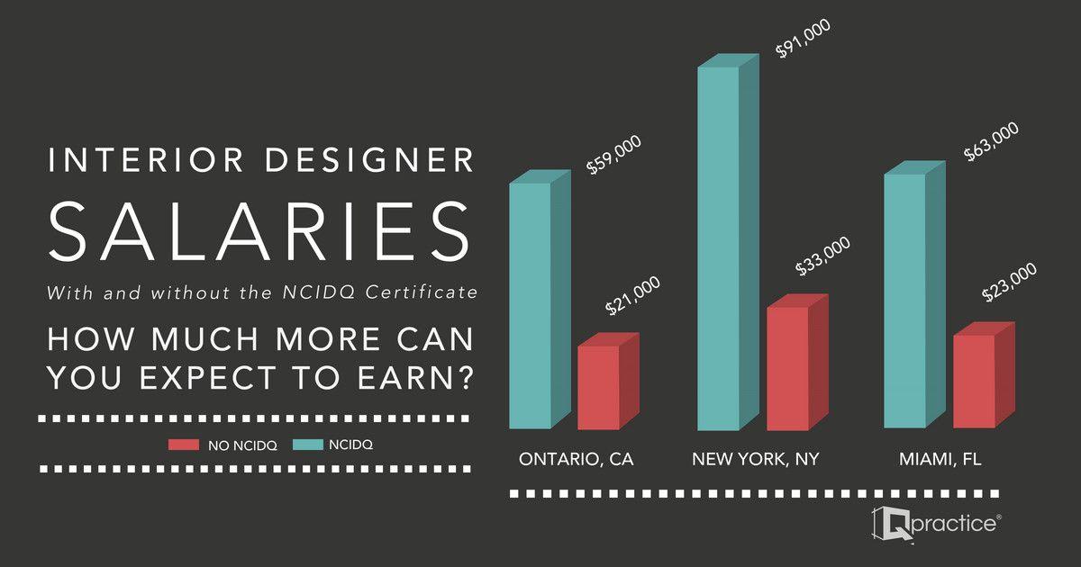 Interior designer salary miami