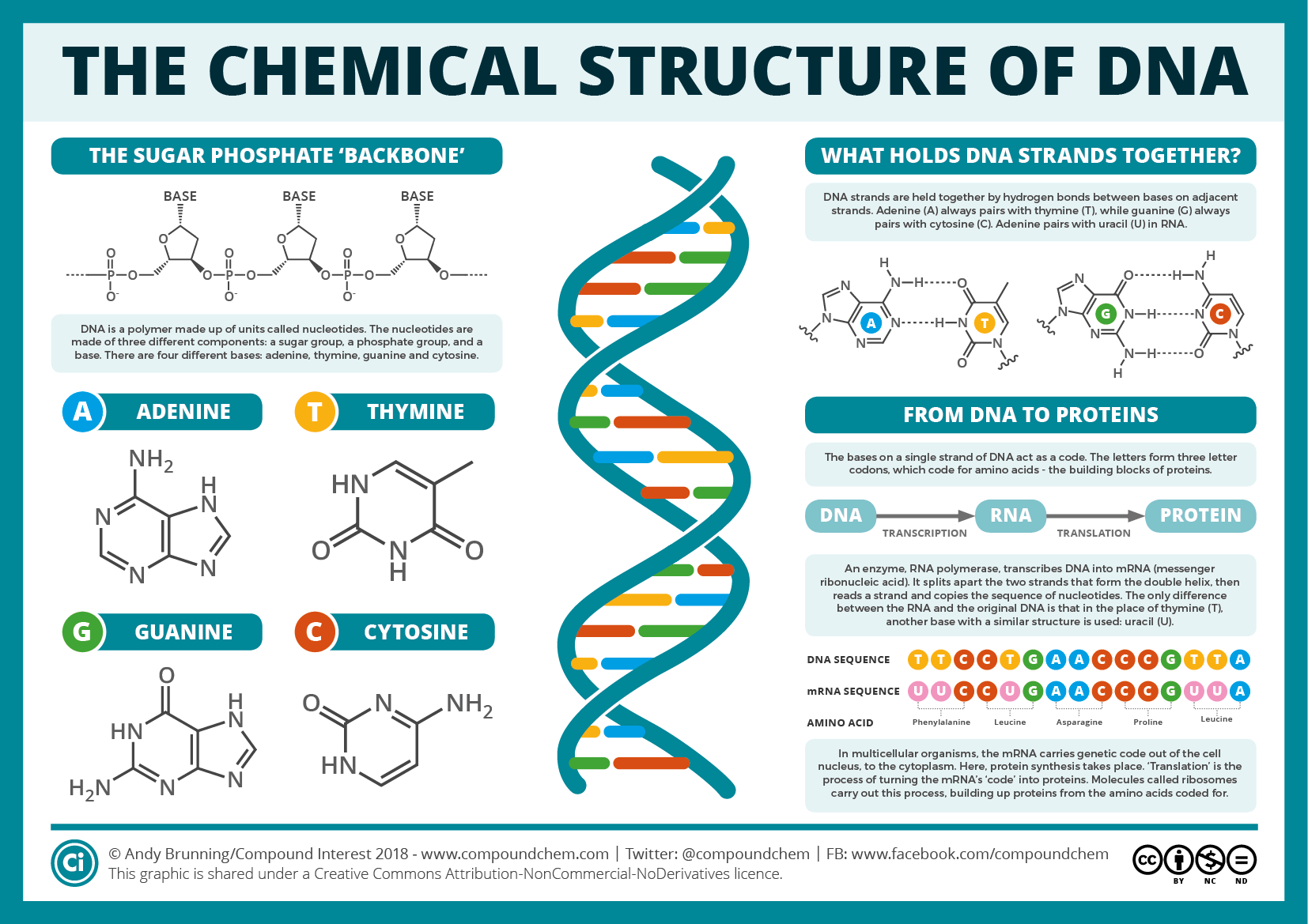 Pin By Amrendra Kumar On Chemistry