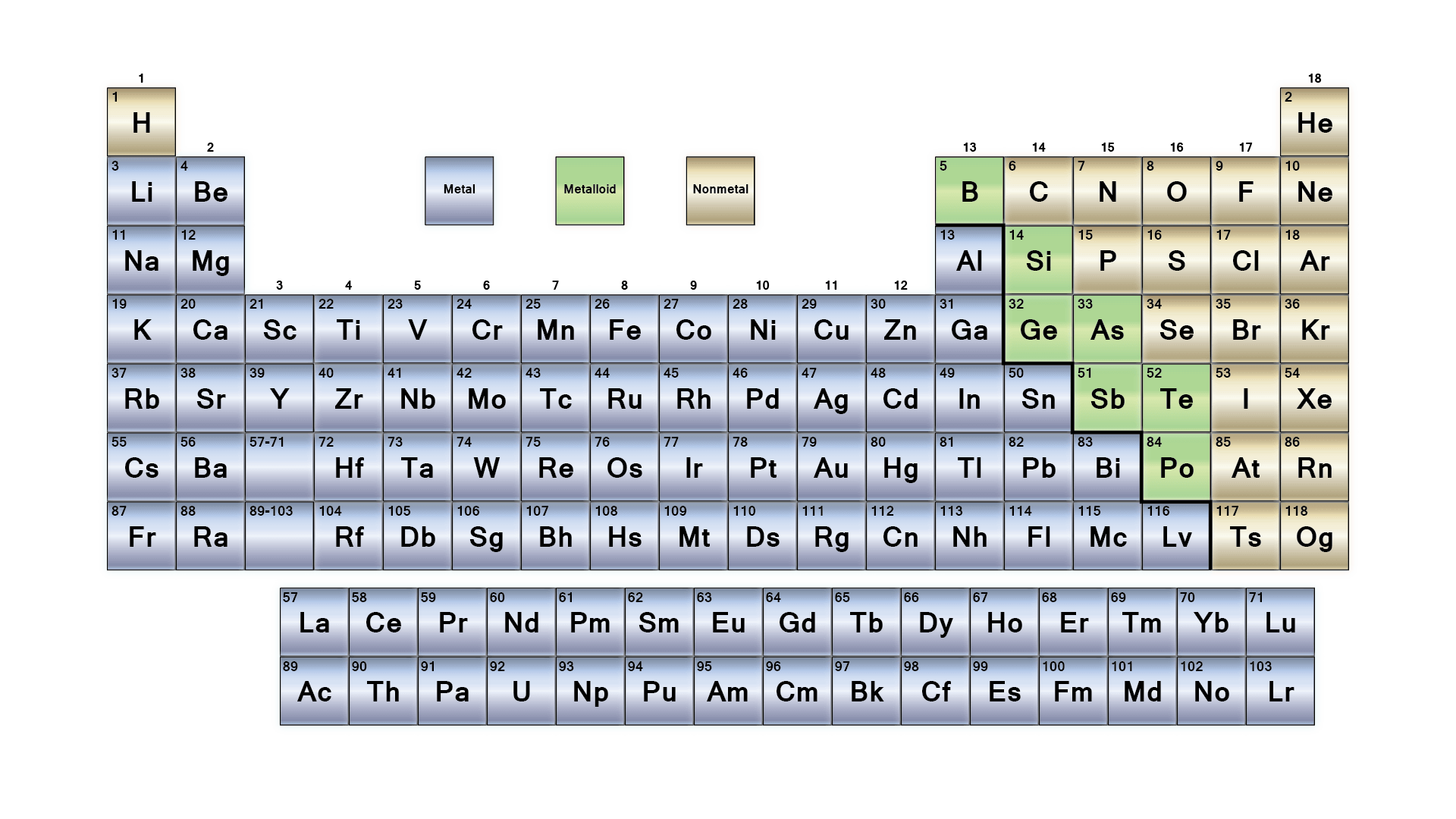 Worksheet Density And The Periodic Table Lab