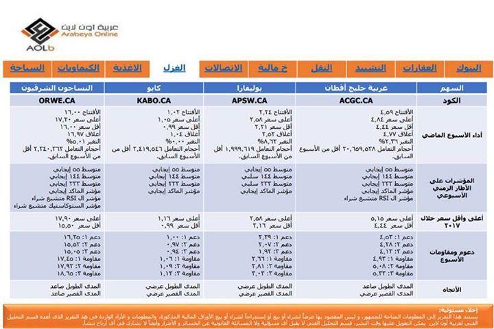- صفحتنا على الفيس بوك Arabeya Online brokerage - عربية اون لايــن للوساطة فى الاوراق المالية - صفحتنا على الفيس بوك http://ift.tt/2dVncOP - المصدر http://ift.tt/2jOxdj2