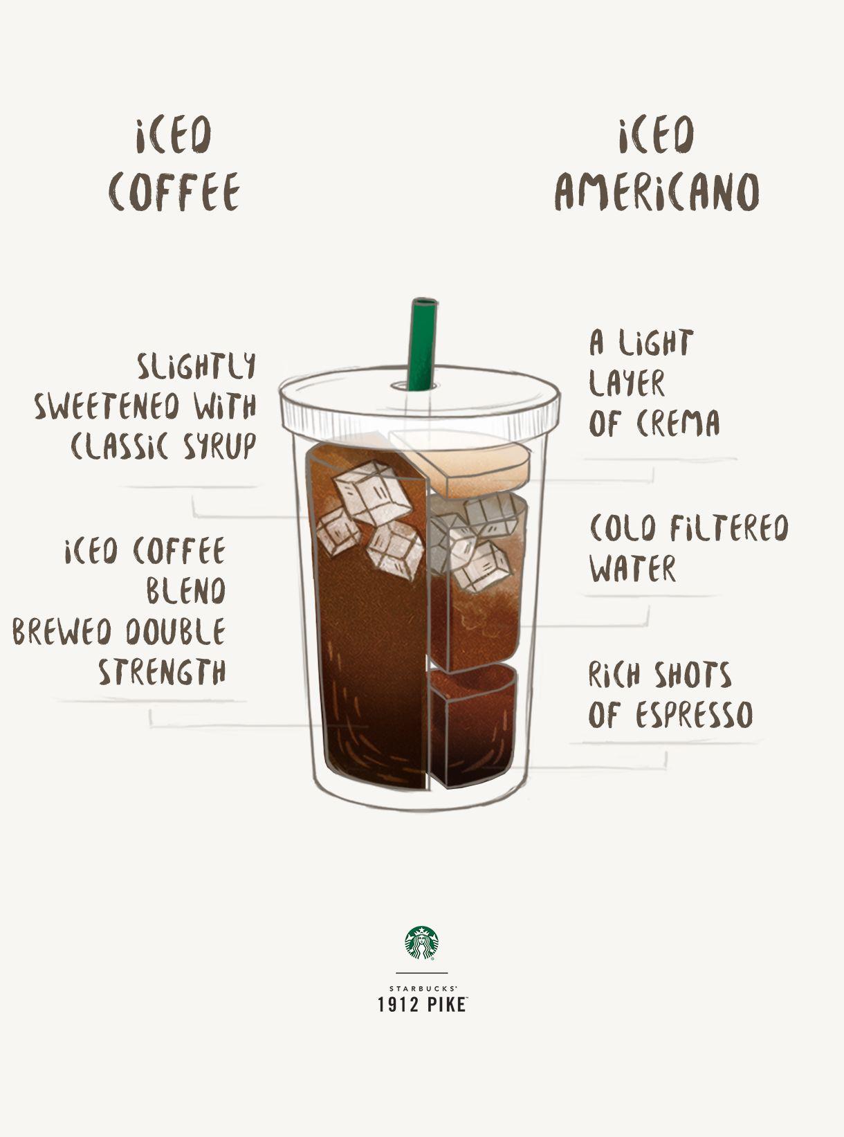 Iced Coffee vs. Iced Americano Iced americano, Coffee