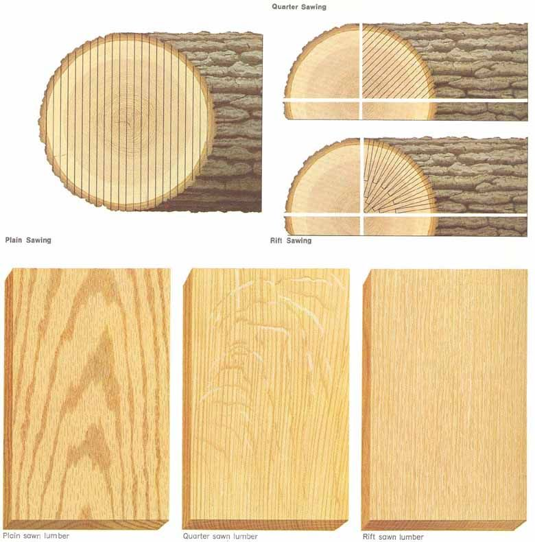 Examples Of Quarter Sawn Vs Rift Sawn White Oak Google Search
