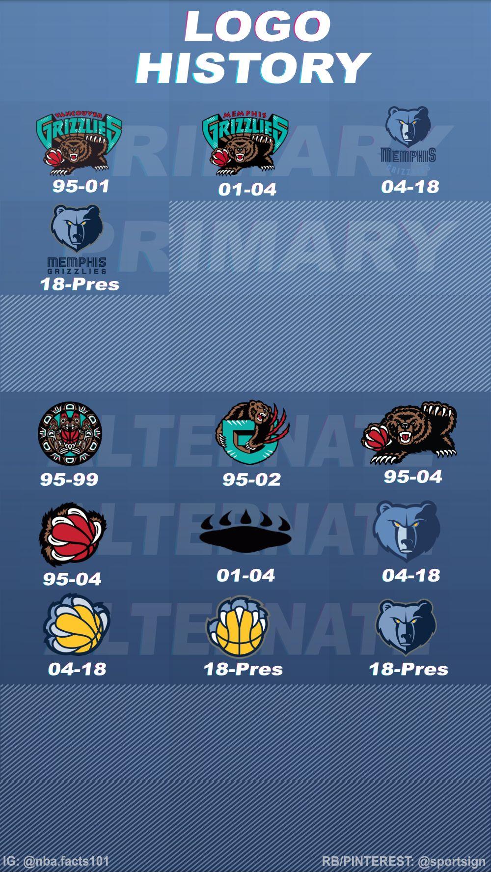 History of the NBA Basketball Team Memphis Grizzlies Logos