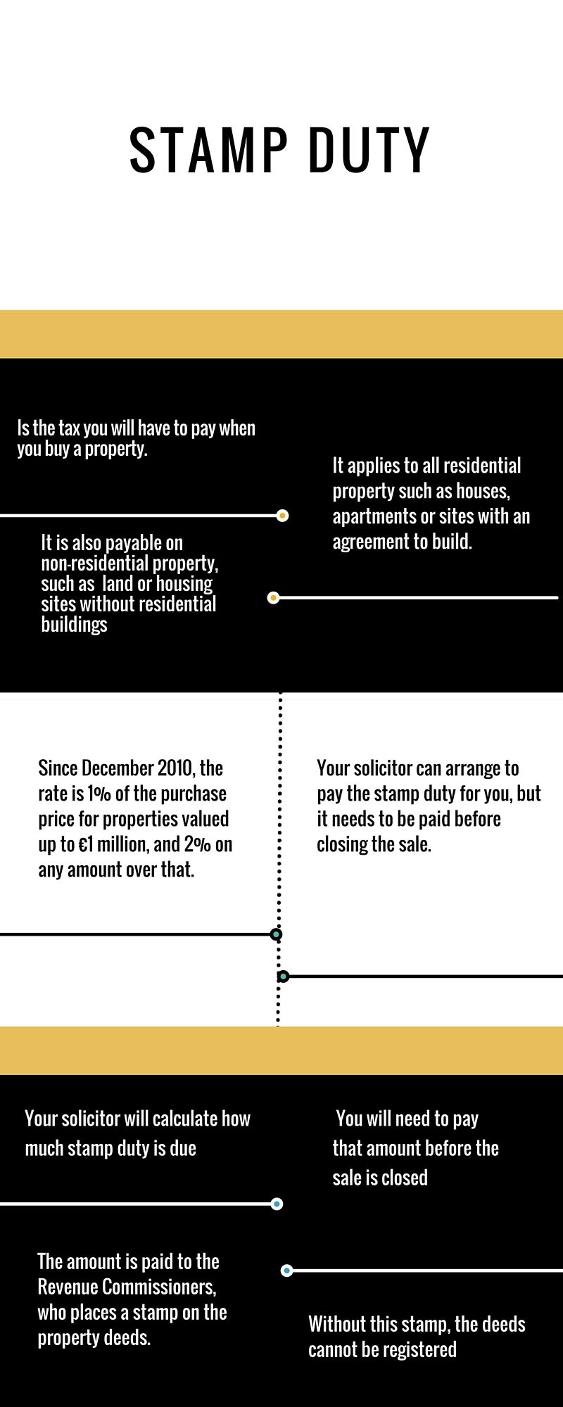 What Is Stamp Duty Real Estate Pinterest Stamp Duty And Real