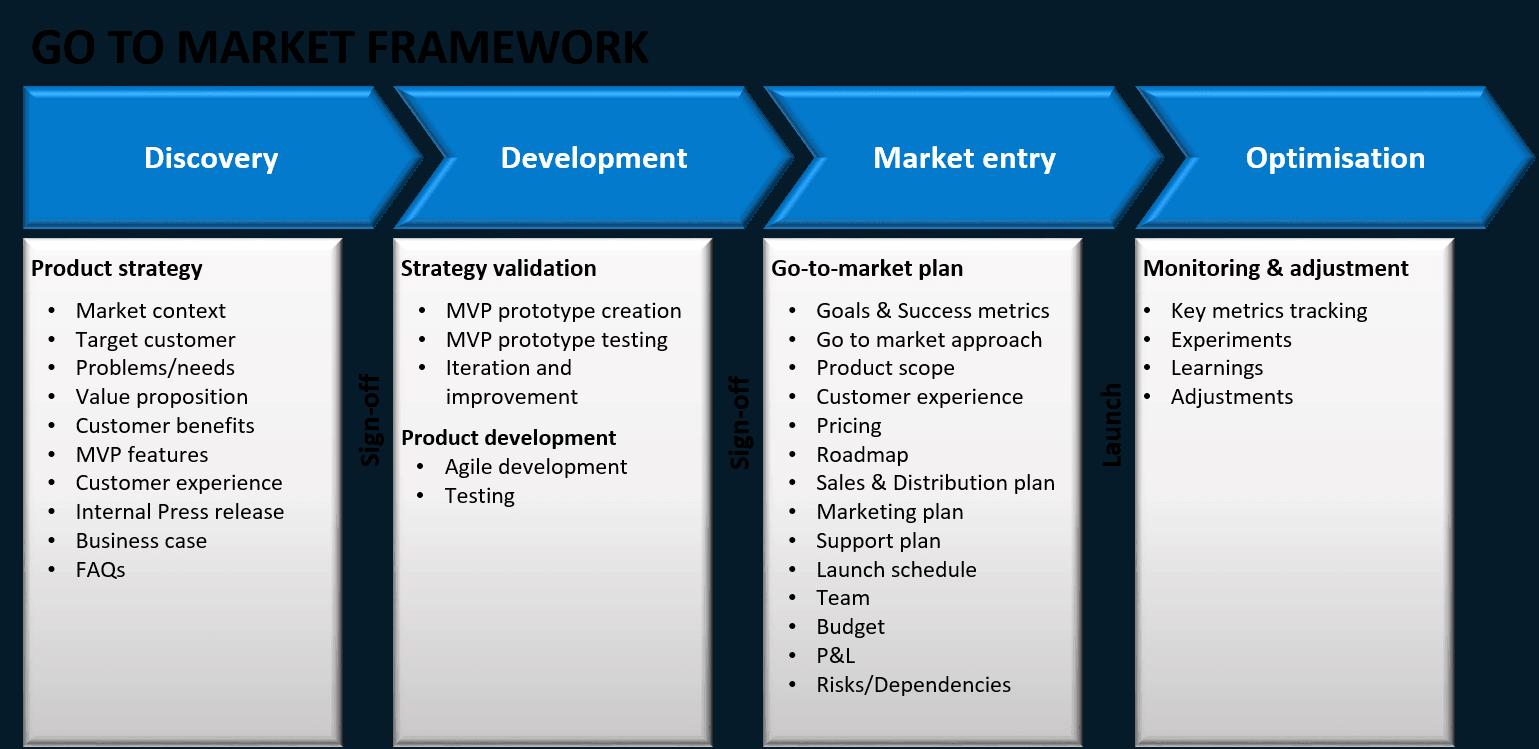 Gotomarket framework How to plan, Success, Marketing plan
