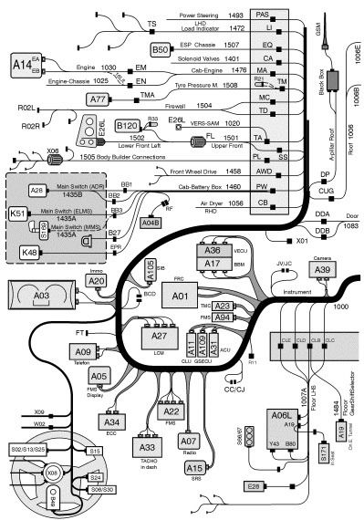 volvo fh adblue wiring diagram: volvo fm truck wiring diagram and cable  harness - wire