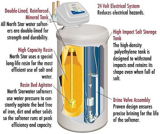 An Illustration Of A Northstar Water Softener Water Softener Water Softener Salt Water
