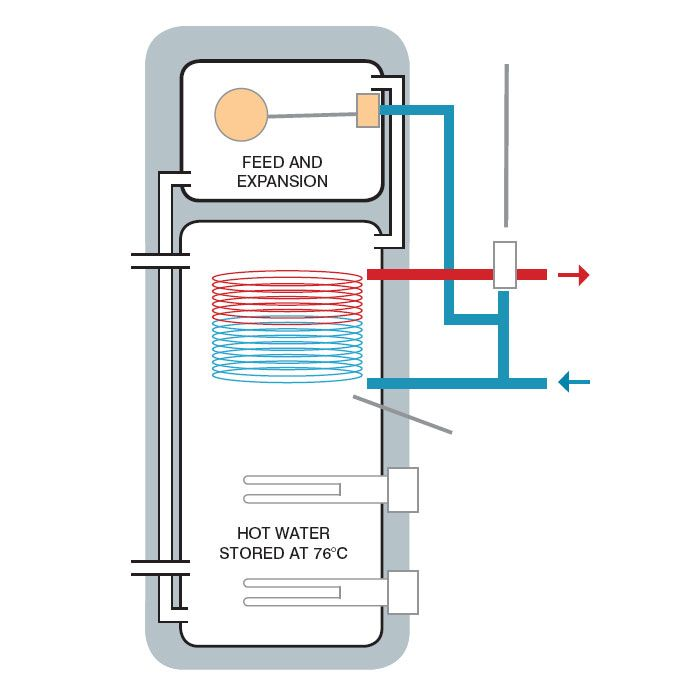 Telford Tristar Vented System Combination Thermal Store Cylinder - 1 ...