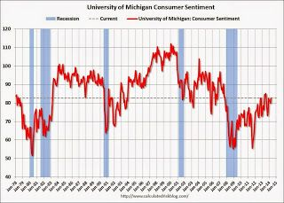 Preliminary US April Consumer Sentiment increases to 82.6.