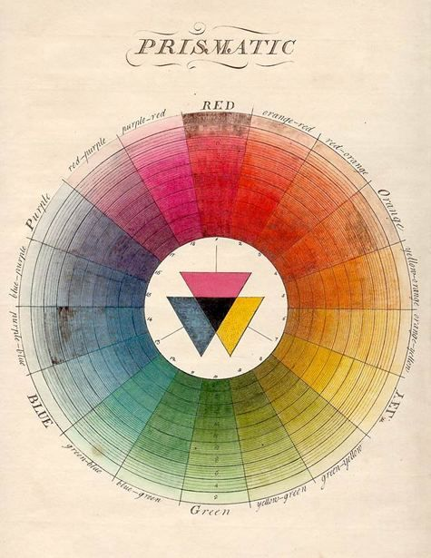 100 Diagrams That Changed the World | Colour chart, Color wheels and ...