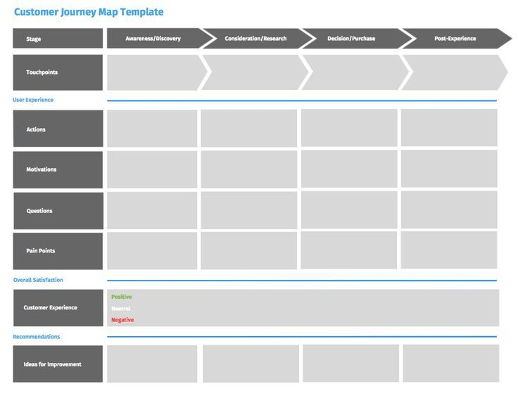 Customer Journey Map Template Questionpro If YouRe A User