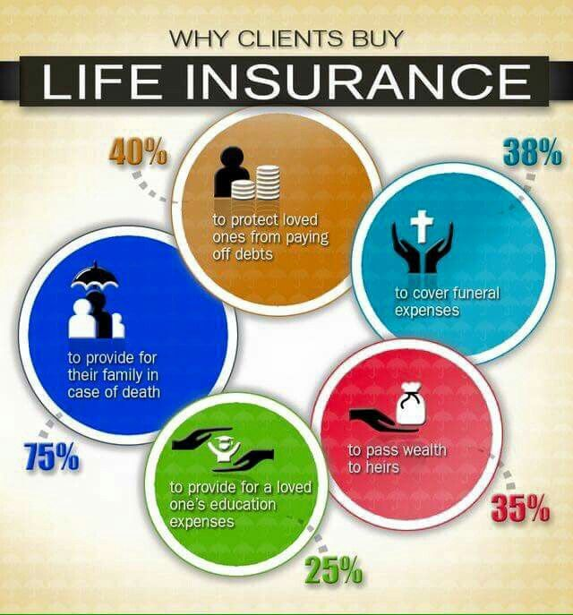 Pin By Andi Asendio On Life Insurance Sales Life Insurance