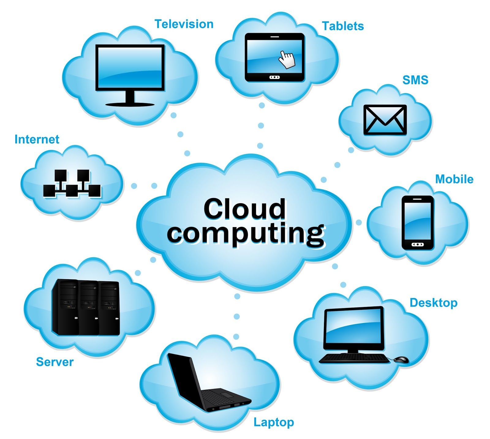Sajid Iqubal Cloud Computing Definition Advantages Cloud Computing Cloud Computing Technology What Is Cloud Computing