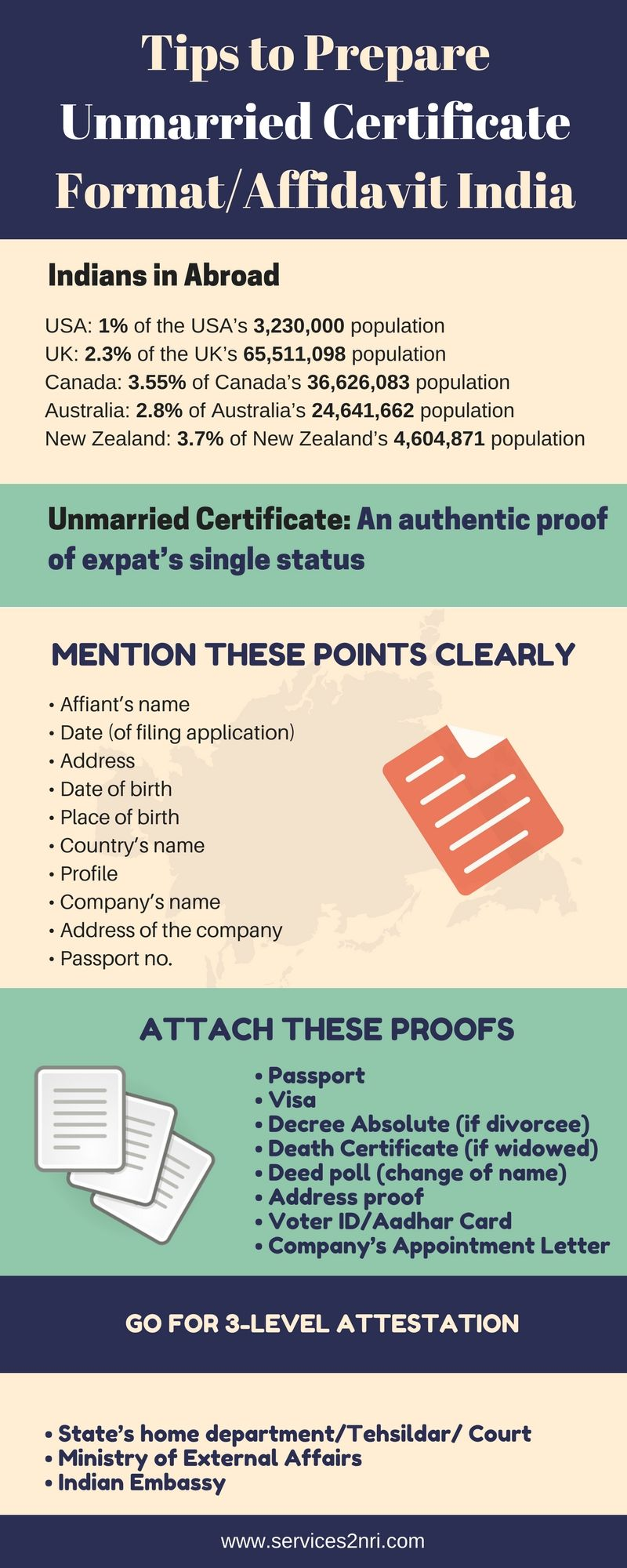 Tips to Prepare Unmarried Certificate Format/Affidavit India