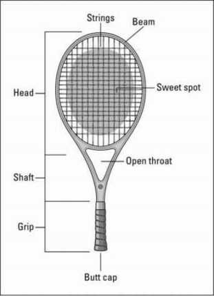 tennis racquet anatomy but in reality, the sweet spot is