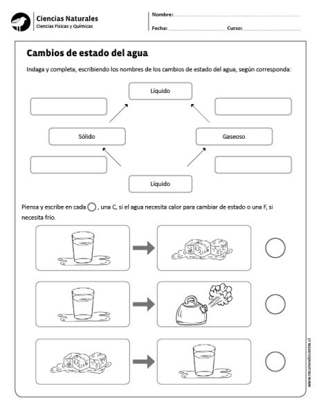 Cambios De Estado Del Agua Cuadernos Interactivos De Ciencias Ciencia Natural Estados De La Materia