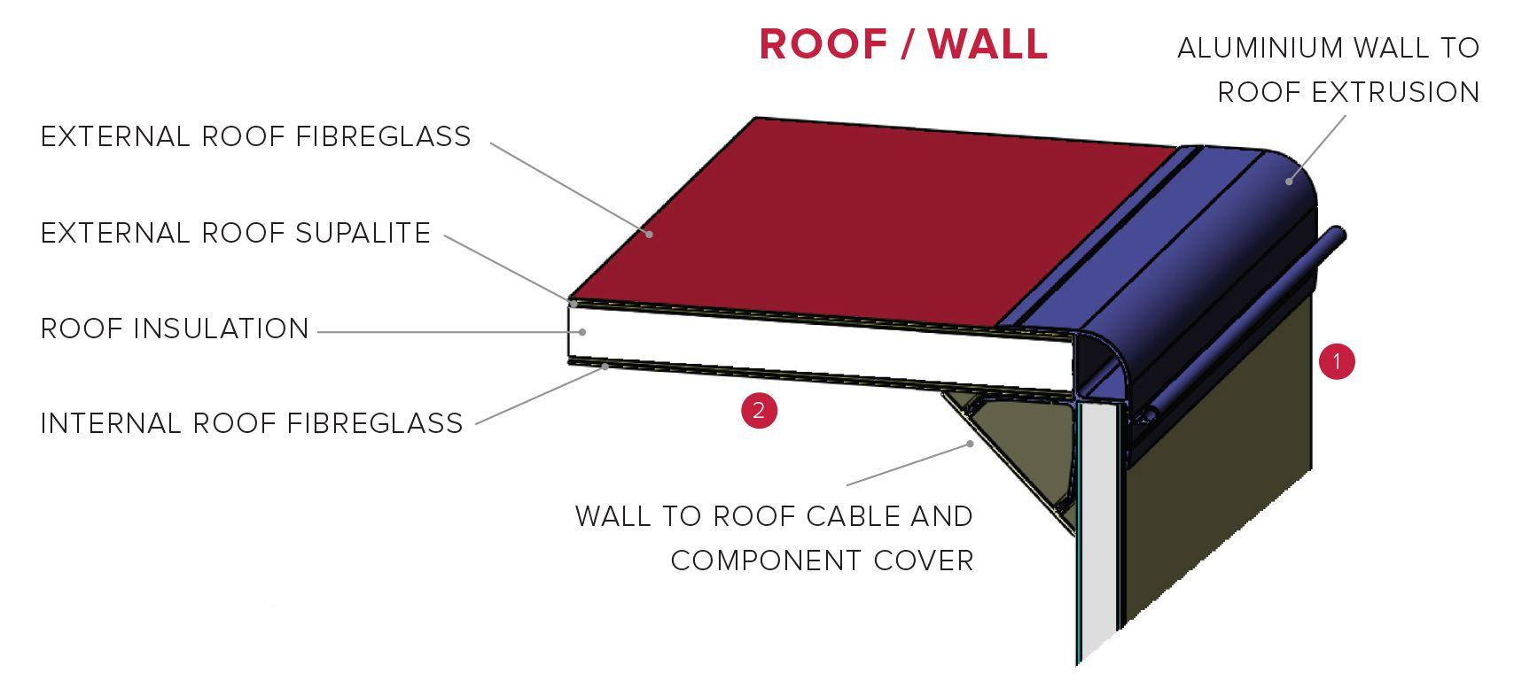 motorhome-roof-construction Roof Detail, Newcastle, Camper Van, Motorhome,  Caravans