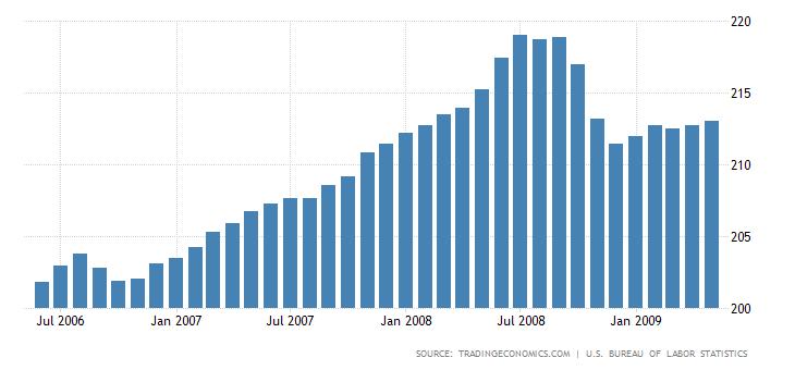 United States Consumer Price Index Cpi 2019 Data Chart Calendar Consumer Price Index The Unit Economic Indicator