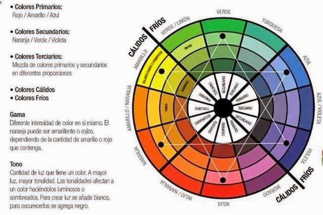 Taller Nails Circulo Cromático Circulo Cromatico Circulo Cromatico