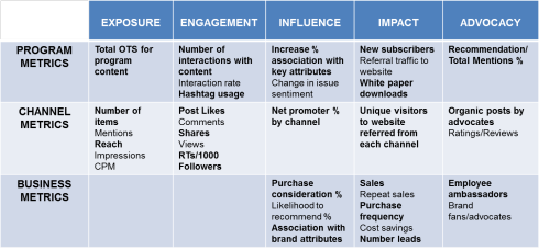 A New Framework For Social Media Metrics And Measurement Internet Marketing Plan Marketing Strategy Template Digital Marketing Strategy Template