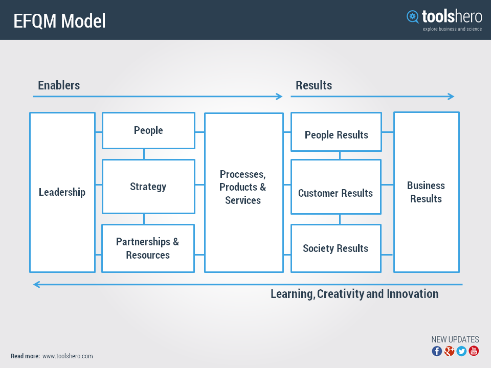 The basis of the EFQM Excellence Model consists of the