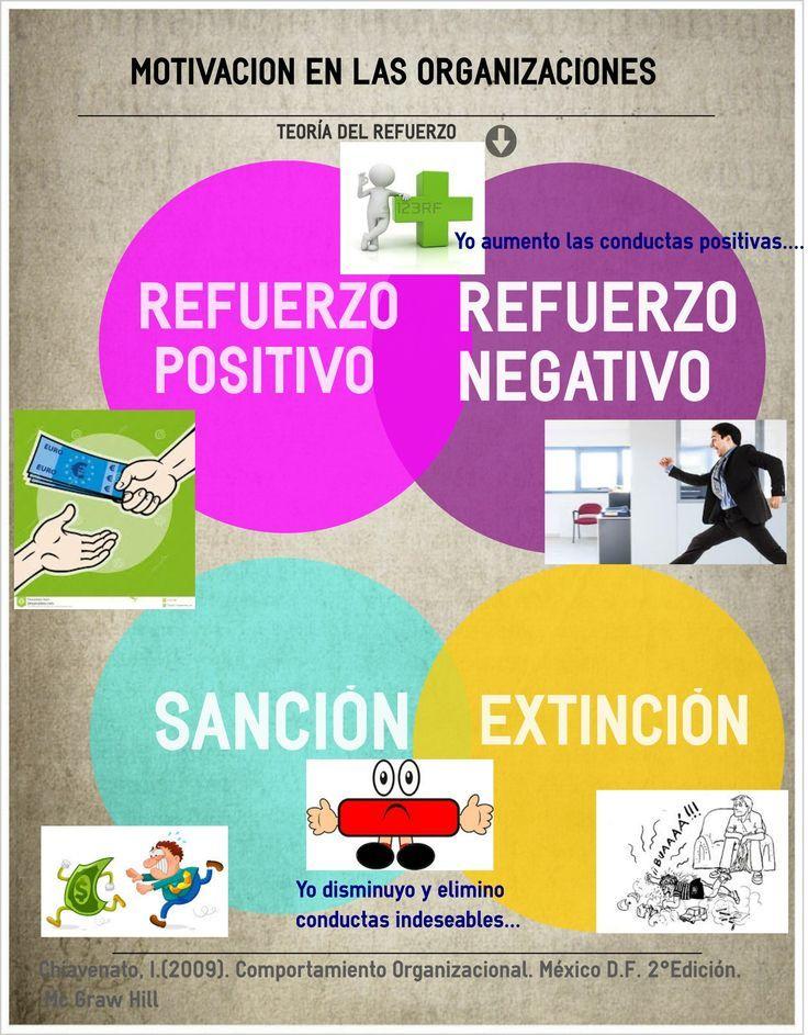 Teoria Del Refuerzo Romero Ortiz Laura Guadalupe