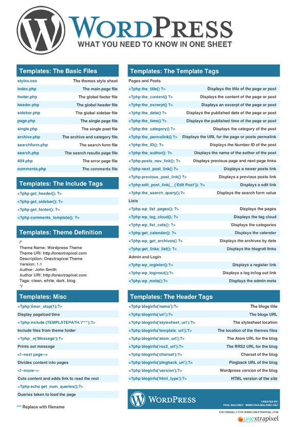 WordPress Cheatsheet: What You Need To Know In One Sheet | Pinterest ...