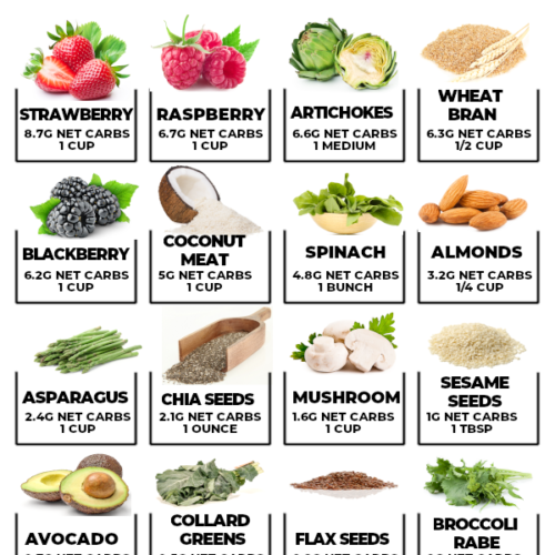 14 Best Low Carb Fruits (+Printable!) Low carb recipes
