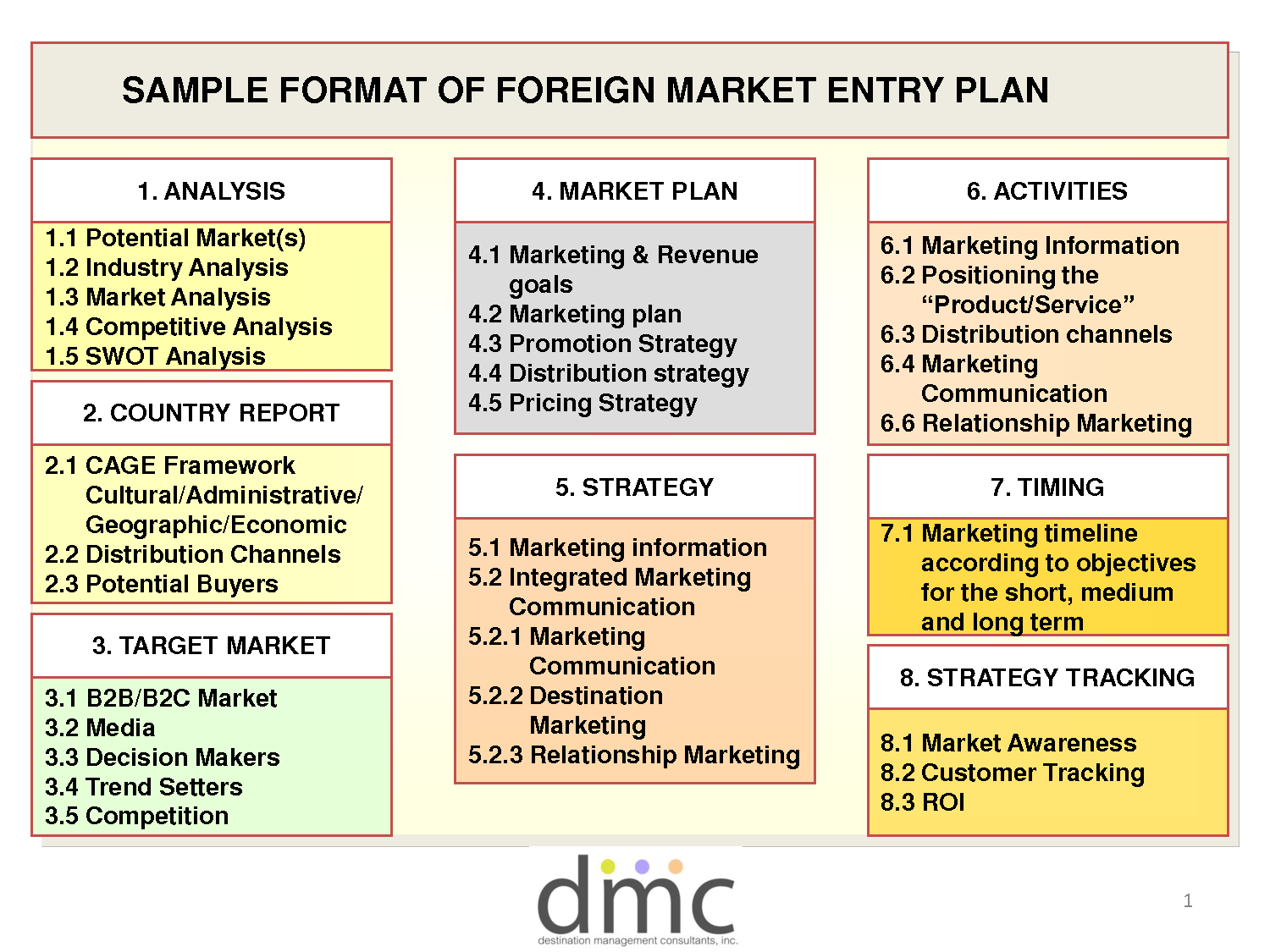international market entry plan example