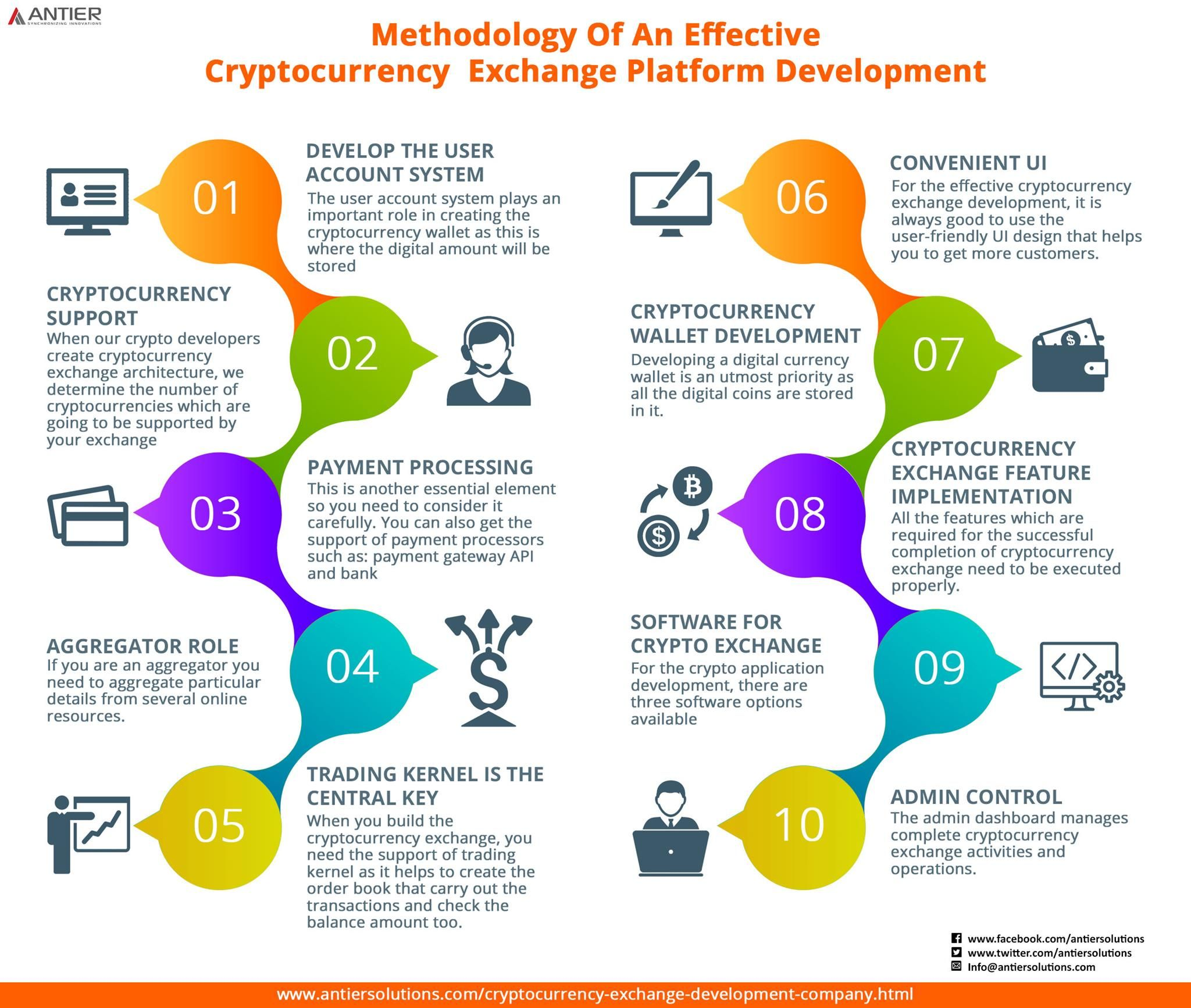 ReadyMade Cryptocurrency Exchange Development Solutions