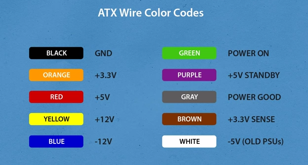 Computer Power Supply Wiring Color Code - Example Electrical Wiring ...