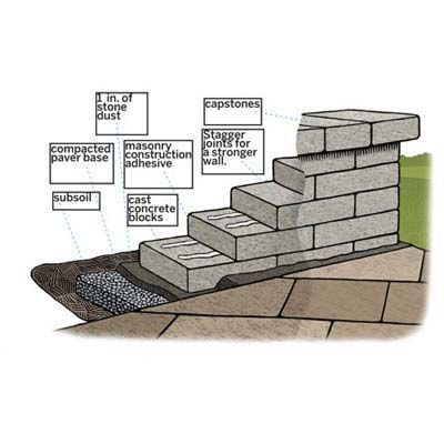 Overview How To Build A Sitting Wall Backyard Seating Diy Stone Patio Building A Patio
