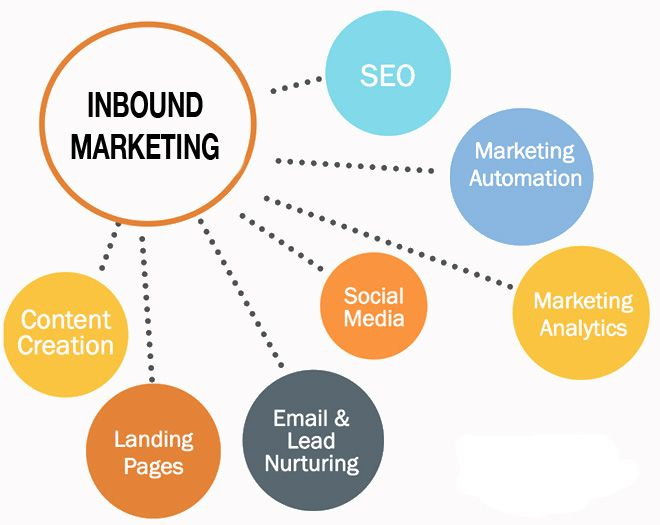 Inbound Marketing Defined Inbound marketing, Seo and Blogging - Components Marketing Plan