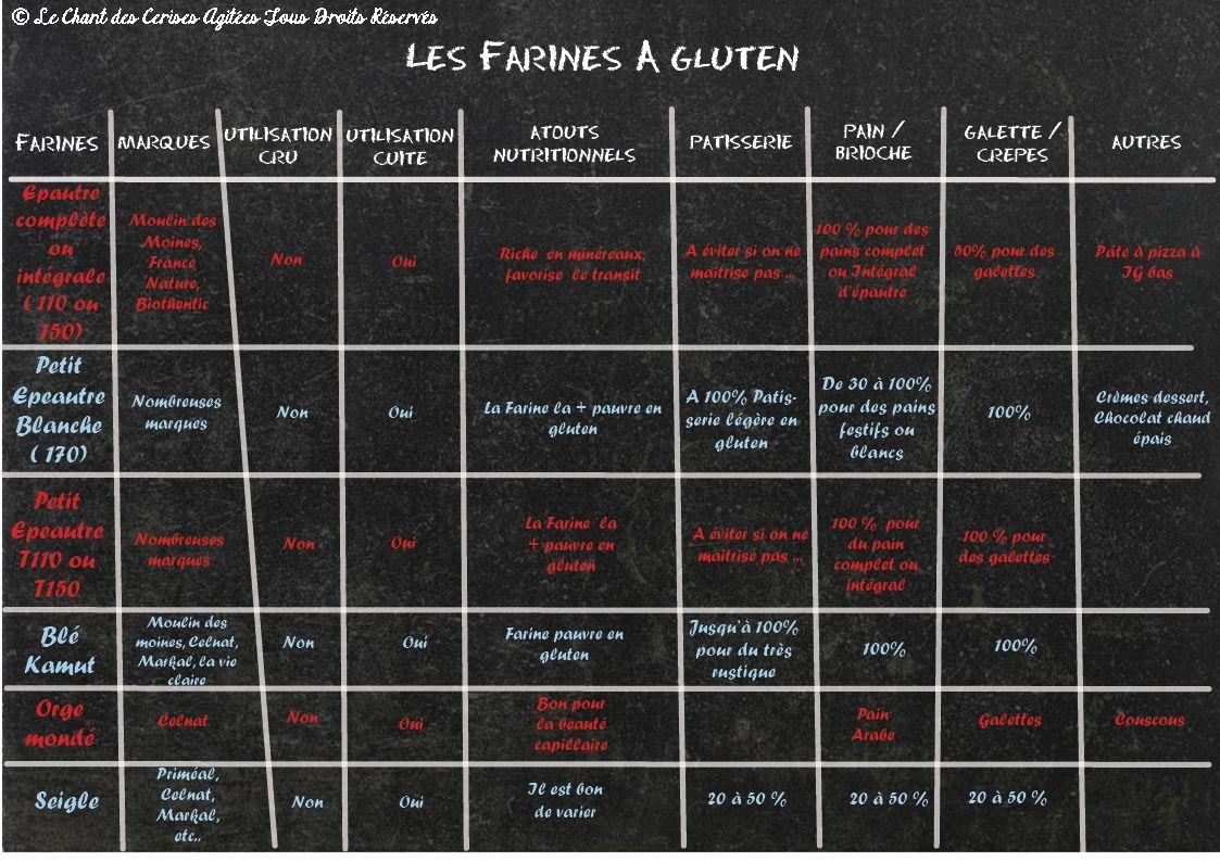 Les farines et leur tableau! | Farine, Farine sans gluten