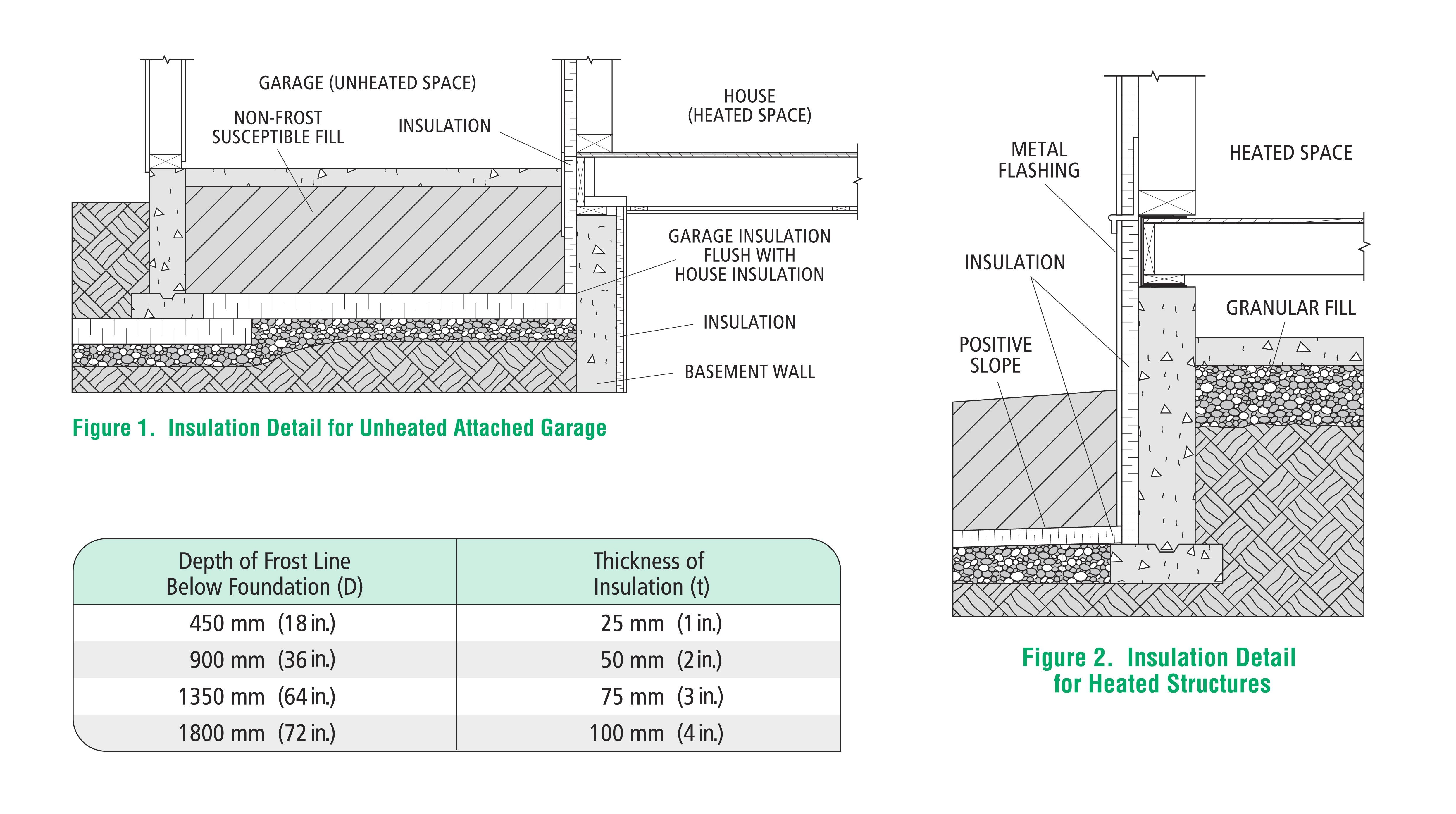 Frost Protected Shallow Foundation Design Green Building Solutions Green Building Home Insulation Garage Insulation