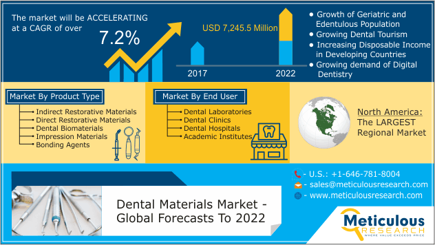 The Dental Materials Market Will Grow At A Cagr Of 7 2 During The