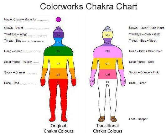 chakra zodiac crystal sheet chakras chakras energy and crystal